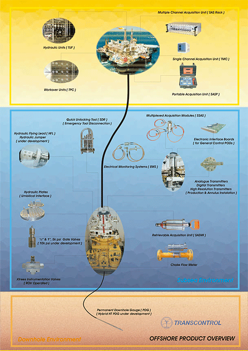 Offshore-Product-Overview-2210_A5